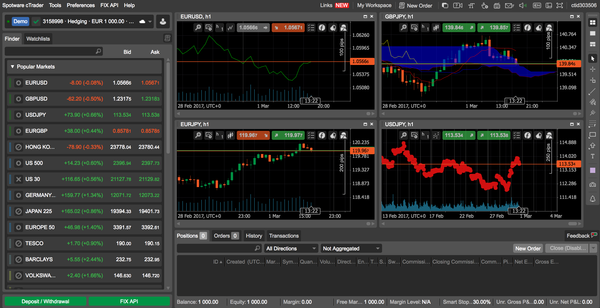 Trading platforms forex chicago-based arbor investments gold